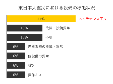 東日本大震災における設備の稼働状況